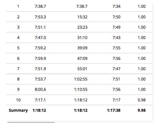 10 miler splits
