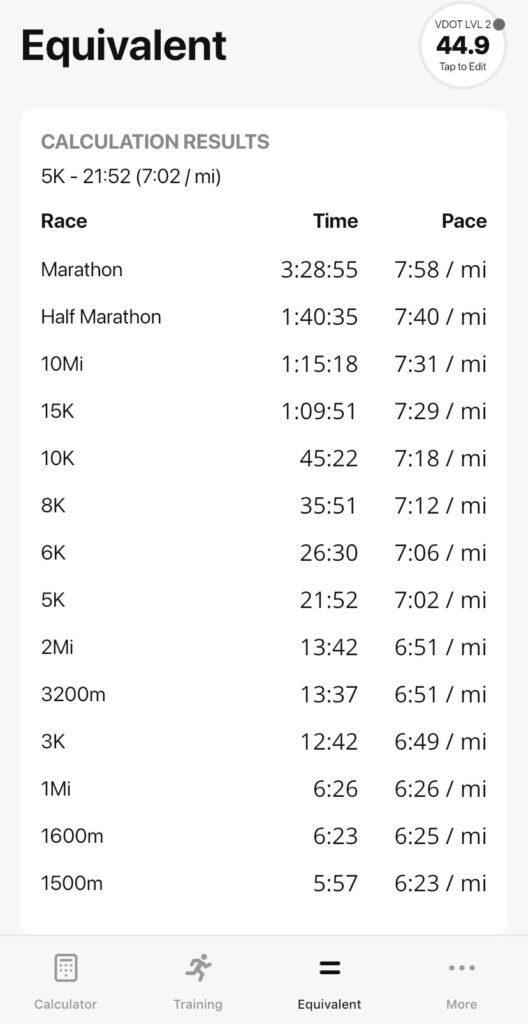 VDOT 02 equivalent race times